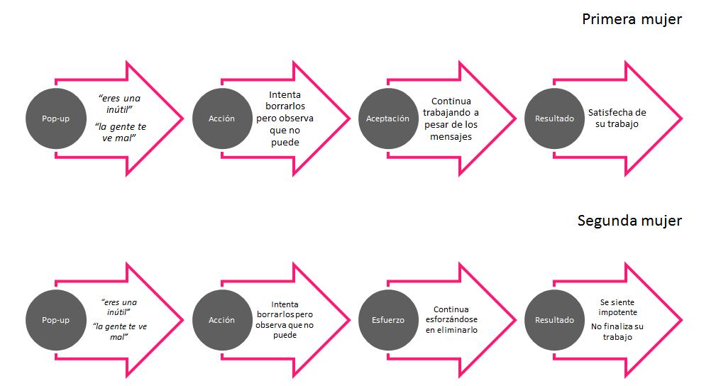 Acceptacion vs agotamiento